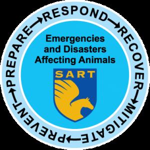 Prepare Respond Recover Mitigate Prevent